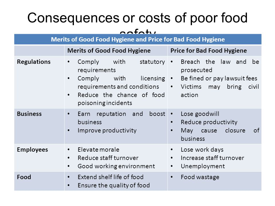 Food Safety Terminology Food Safety: assurance that food will not cause harm to the consumer when it is prepared and /or eaten according to its intended use (free from harmful substances) Food Hygiene: all conditions and measures necessary to ensure the safety and suitability of food at all stages of the food chain Food Suitability: assurance that food is acceptable for human consumption according to its intended use