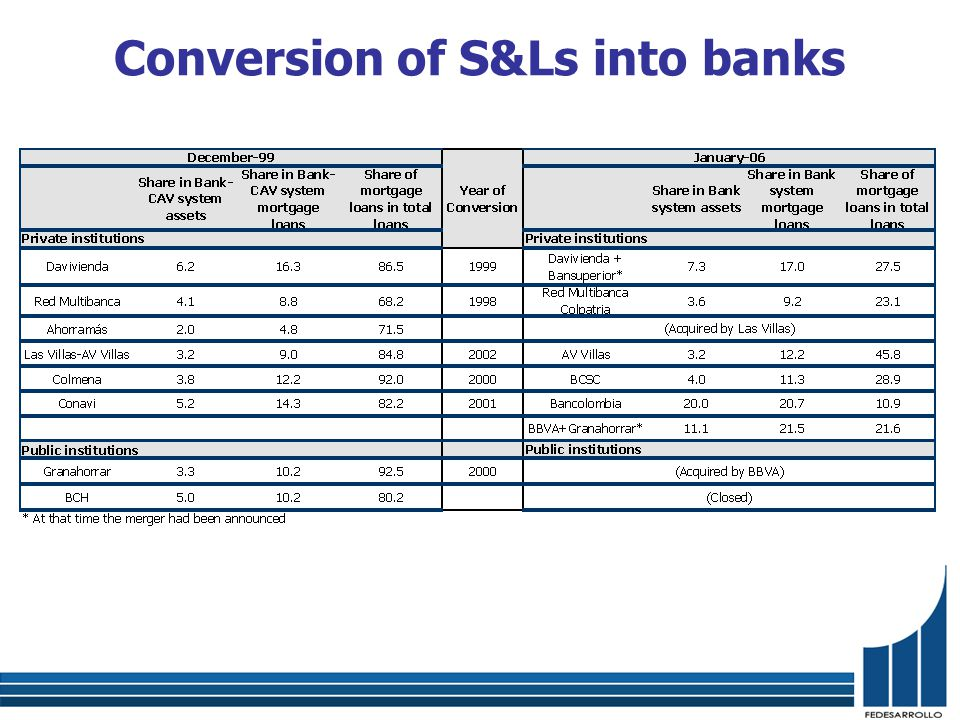 Conversion of S&Ls into banks