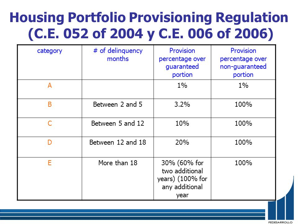 Housing Portfolio Provisioning Regulation (C.E. 052 of 2004 y C.E.