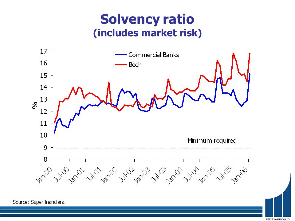 Source: Superfinanciera. Solvency ratio (includes market risk)
