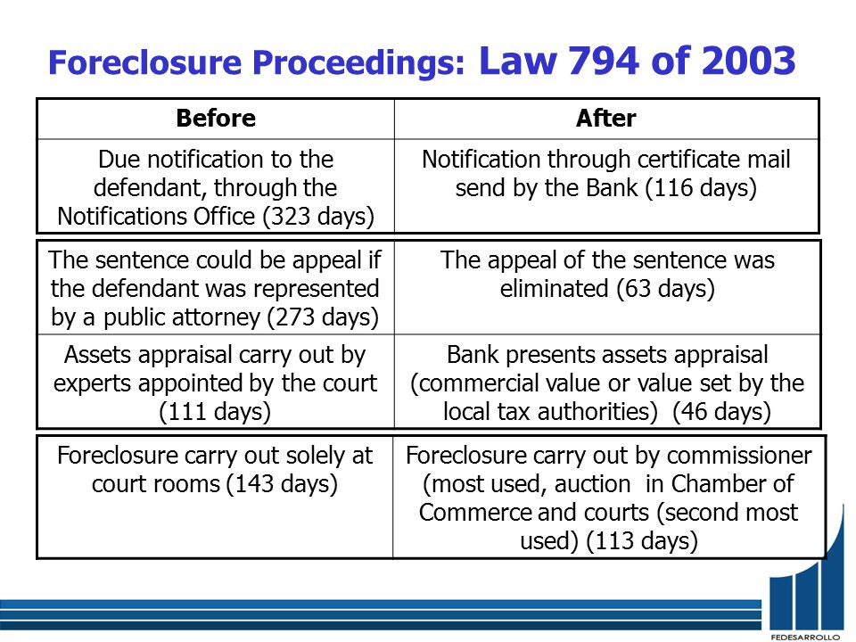 BeforeAfter Due notification to the defendant, through the Notifications Office (323 days) Notification through certificate mail send by the Bank (116 days) The sentence could be appeal if the defendant was represented by a public attorney (273 days) The appeal of the sentence was eliminated (63 days) Assets appraisal carry out by experts appointed by the court (111 days) Bank presents assets appraisal (commercial value or value set by the local tax authorities) (46 days) Foreclosure carry out solely at court rooms (143 days) Foreclosure carry out by commissioner (most used, auction in Chamber of Commerce and courts (second most used) (113 days) Foreclosure Proceedings: Law 794 of 2003