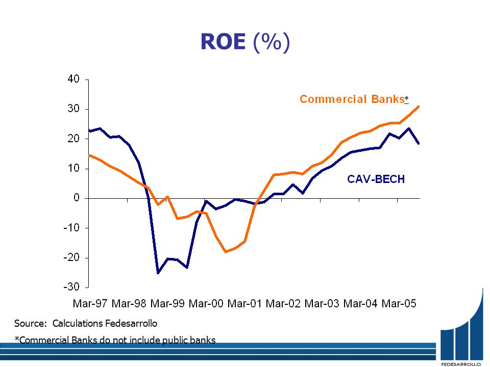 ROE (%) Source: Calculations Fedesarrollo *Commercial Banks do not include public banks *