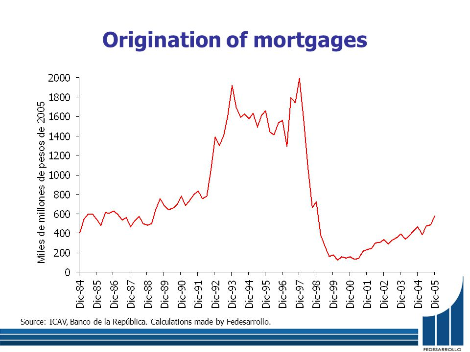 Source: ICAV, Banco de la República. Calculations made by Fedesarrollo. Origination of mortgages