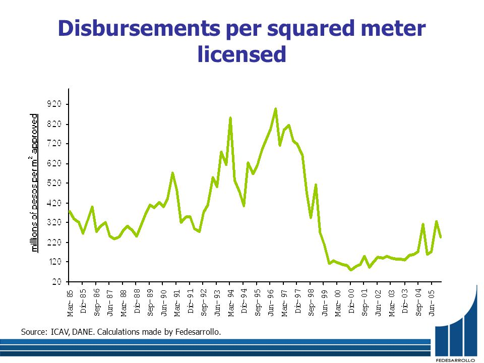 Source: ICAV, DANE. Calculations made by Fedesarrollo. Disbursements per squared meter licensed