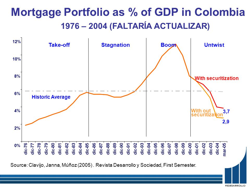 Mortgage Portfolio as % of GDP in Colombia 1976 – 2004 (FALTARÍA ACTUALIZAR) Source: Clavijo, Janna, Múñoz (2005).