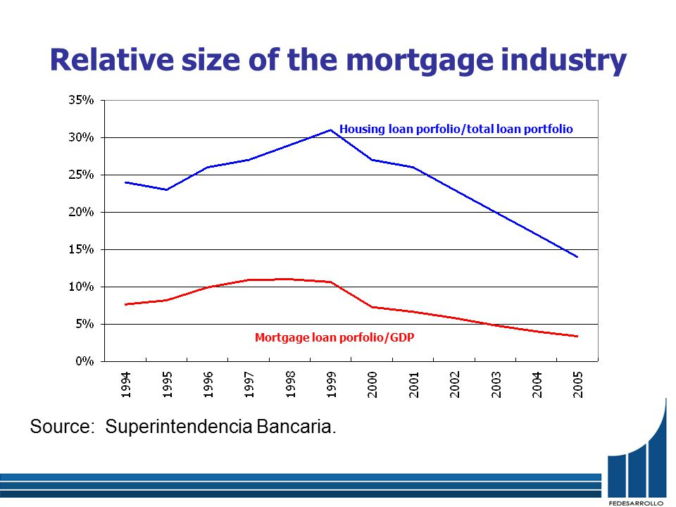 Relative size of the mortgage industry Source: Superintendencia Bancaria.