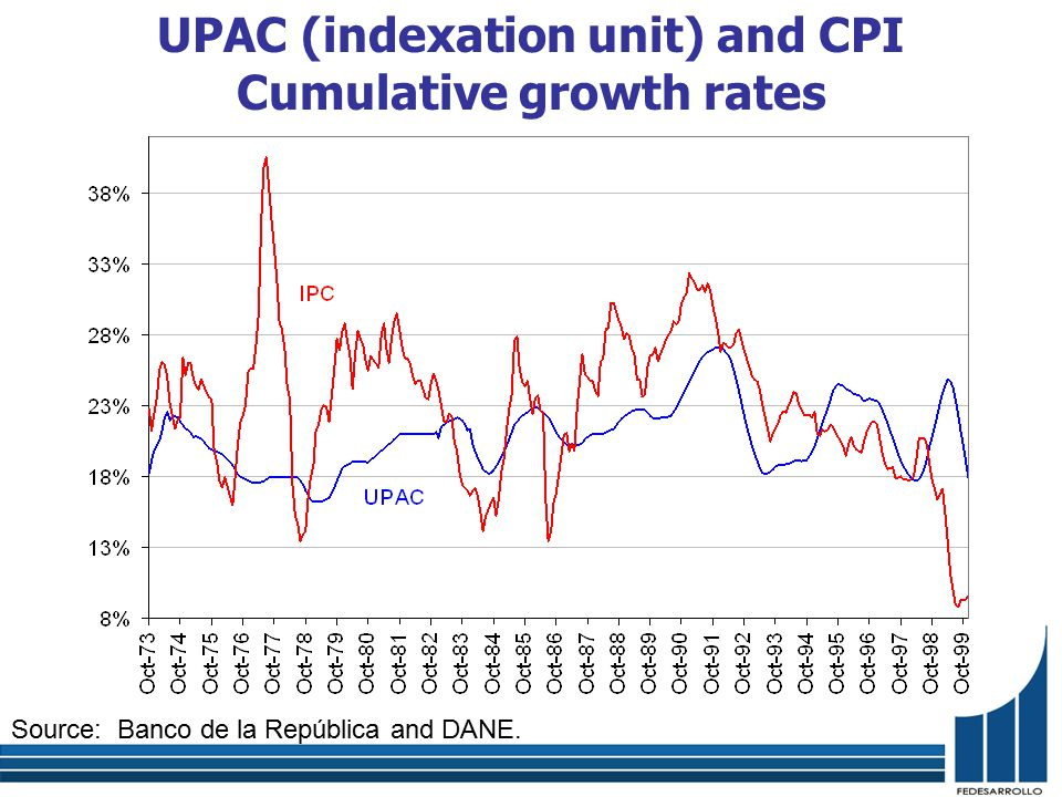 UPAC (indexation unit) and CPI Cumulative growth rates Source: Banco de la República and DANE.