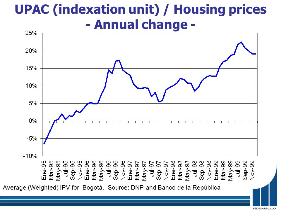 Source: ICAV, Banco de la República. Calculations made by Fedesarrollo. Origination of mortgages