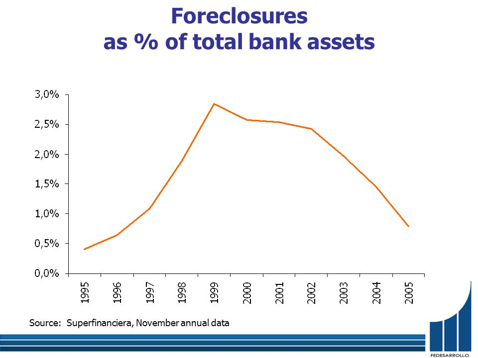 Foreclosures as % of total bank assets Source: Superfinanciera, November annual data