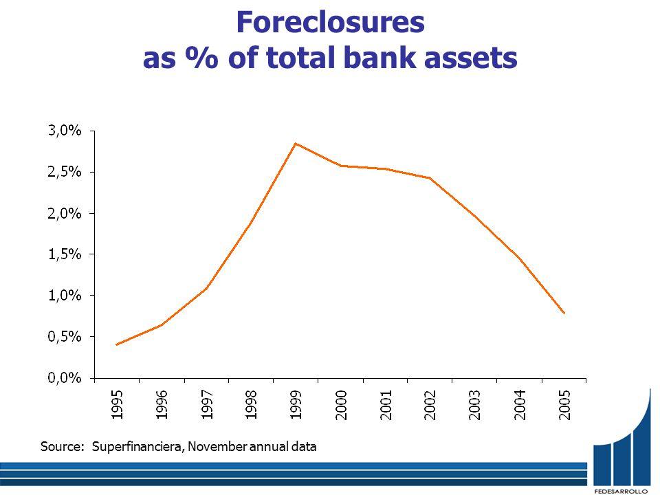 Source: Superfinanciera. Solvency ratio (includes market risk)