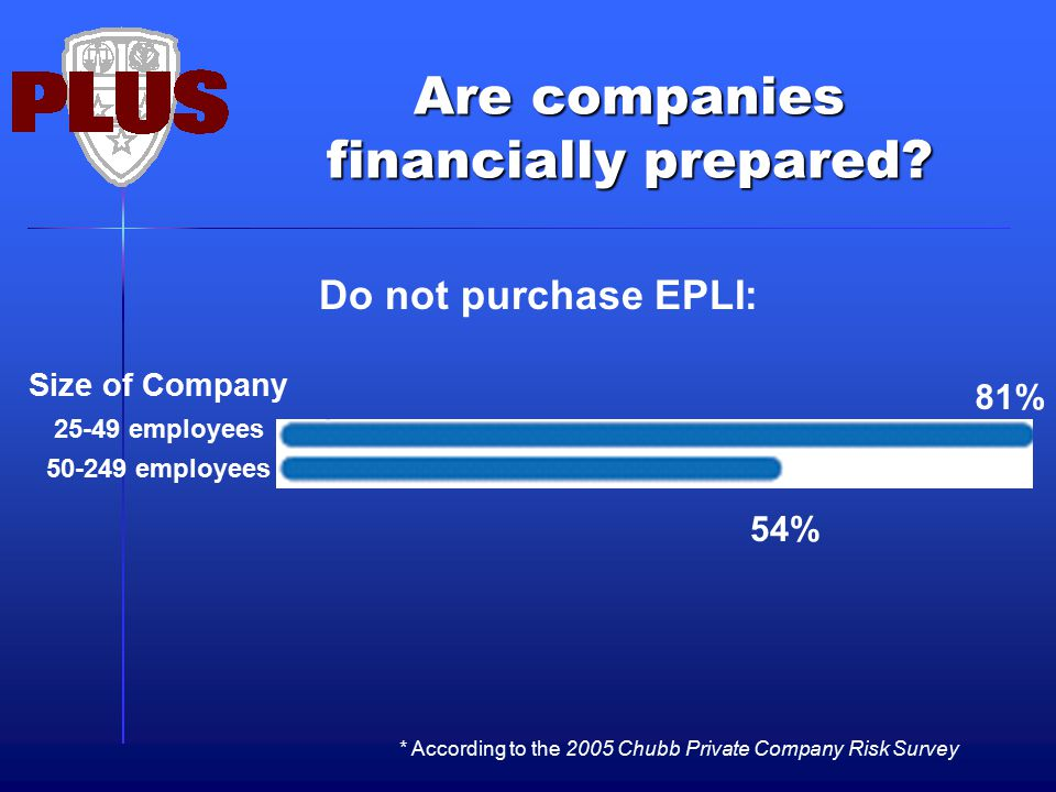 Are companies financially prepared? * According to the 2005 Chubb Private Company Risk Survey 81% 54% Do not purchase EPLI: Size of Company 25-49 empl