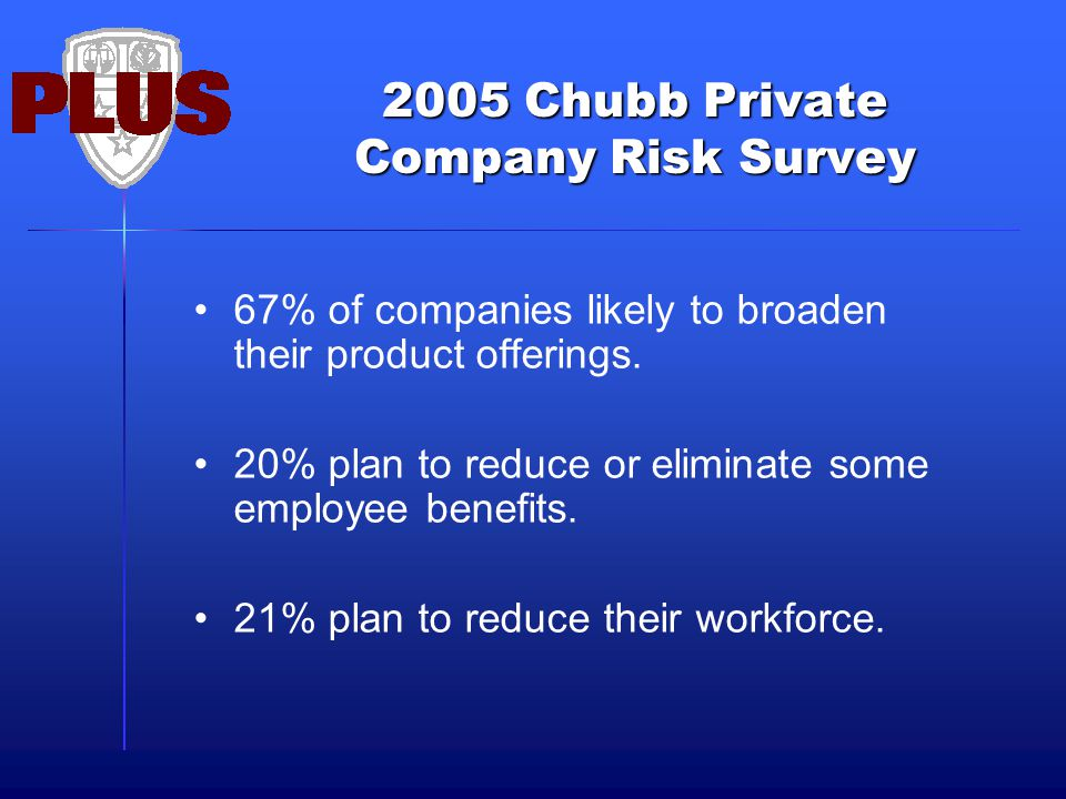 2005 Chubb Private Company Risk Survey 67% of companies likely to broaden their product offerings. 20% plan to reduce or eliminate some employee benef