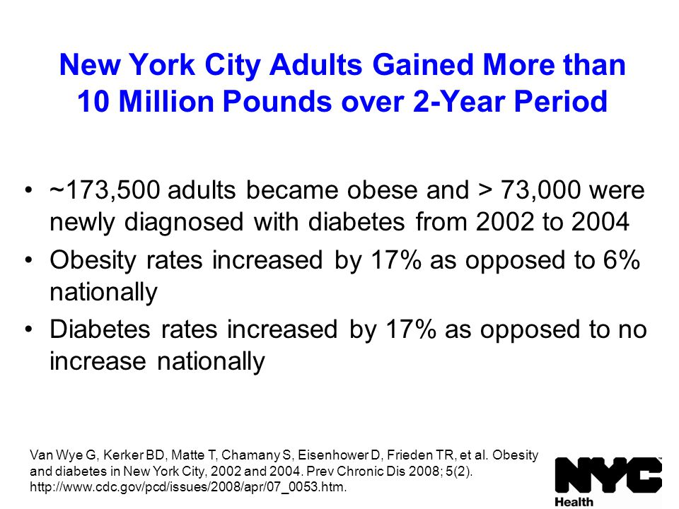 ~173,500 adults became obese and > 73,000 were newly diagnosed with diabetes from 2002 to 2004 Obesity rates increased by 17% as opposed to 6% nationally Diabetes rates increased by 17% as opposed to no increase nationally New York City Adults Gained More than 10 Million Pounds over 2-Year Period Van Wye G, Kerker BD, Matte T, Chamany S, Eisenhower D, Frieden TR, et al.