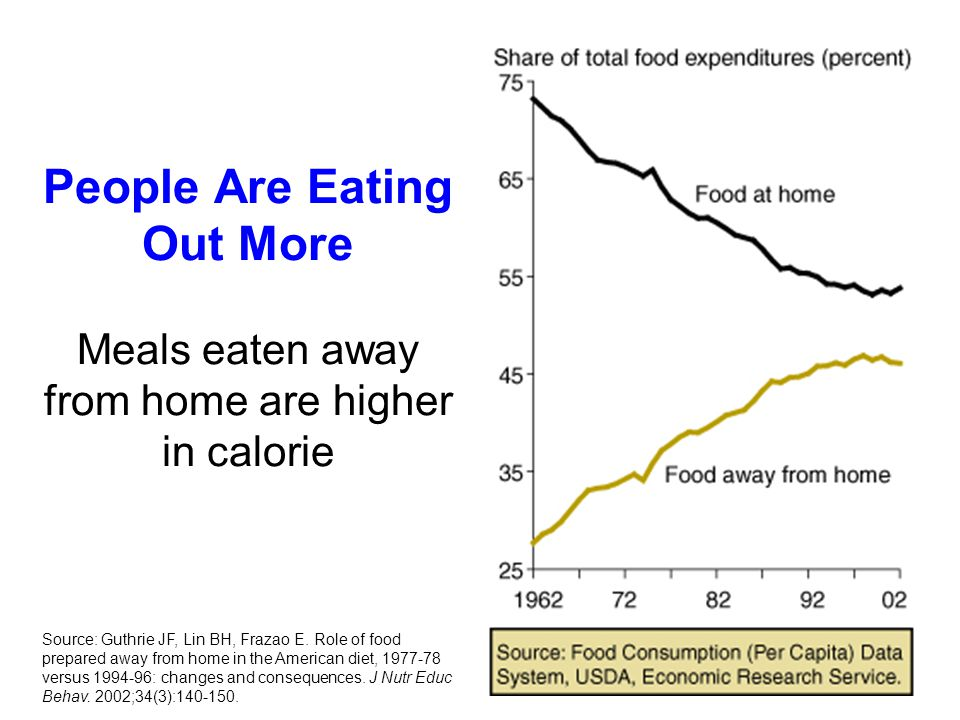 People Are Eating Out More Meals eaten away from home are higher in calorie Source: Guthrie JF, Lin BH, Frazao E.