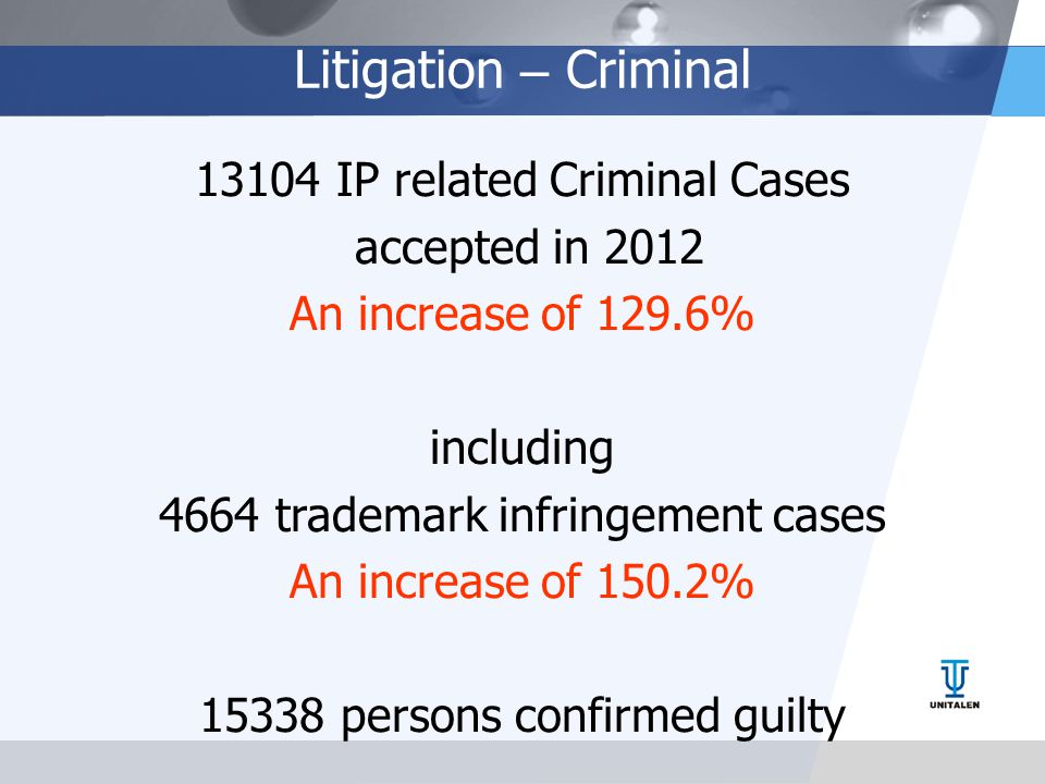 Litigation – Criminal 13104 IP related Criminal Cases accepted in 2012 An increase of 129.6% including 4664 trademark infringement cases An increase of 150.2% 15338 persons confirmed guilty
