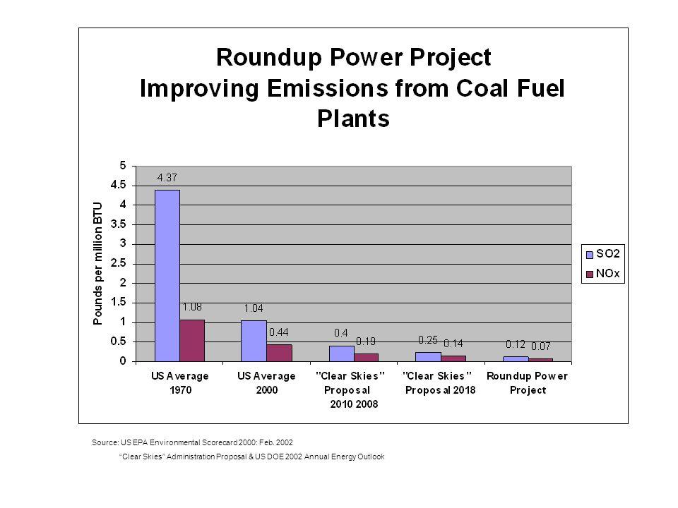 Source: US EPA Environmental Scorecard 2000: Feb.