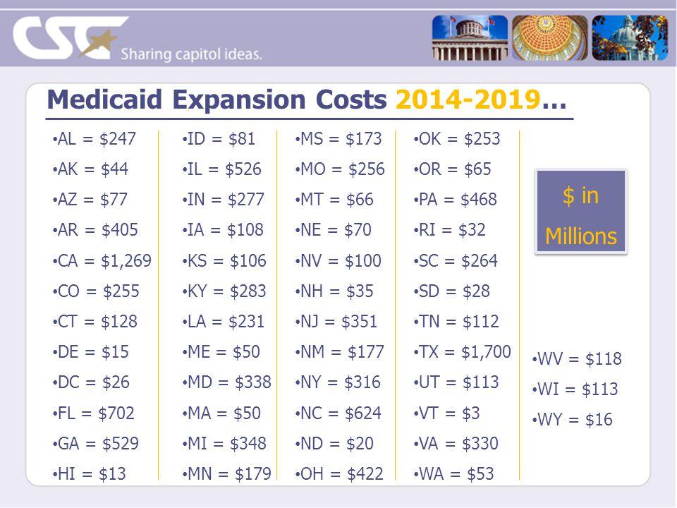 Medicaid Expansion Costs 2014-2019… AL = $247 AK = $44 AZ = $77 AR = $405 CA = $1,269 CO = $255 CT = $128 DE = $15 DC = $26 FL = $702 GA = $529 HI = $13 ID = $81 IL = $526 IN = $277 IA = $108 KS = $106 KY = $283 LA = $231 ME = $50 MD = $338 MA = $50 MI = $348 MN = $179 MS = $173 MO = $256 MT = $66 NE = $70 NV = $100 NH = $35 NJ = $351 NM = $177 NY = $316 NC = $624 ND = $20 OH = $422 OK = $253 OR = $65 PA = $468 RI = $32 SC = $264 SD = $28 TN = $112 TX = $1,700 UT = $113 VT = $3 VA = $330 WA = $53 WV = $118 WI = $113 WY = $16 $ in Millions