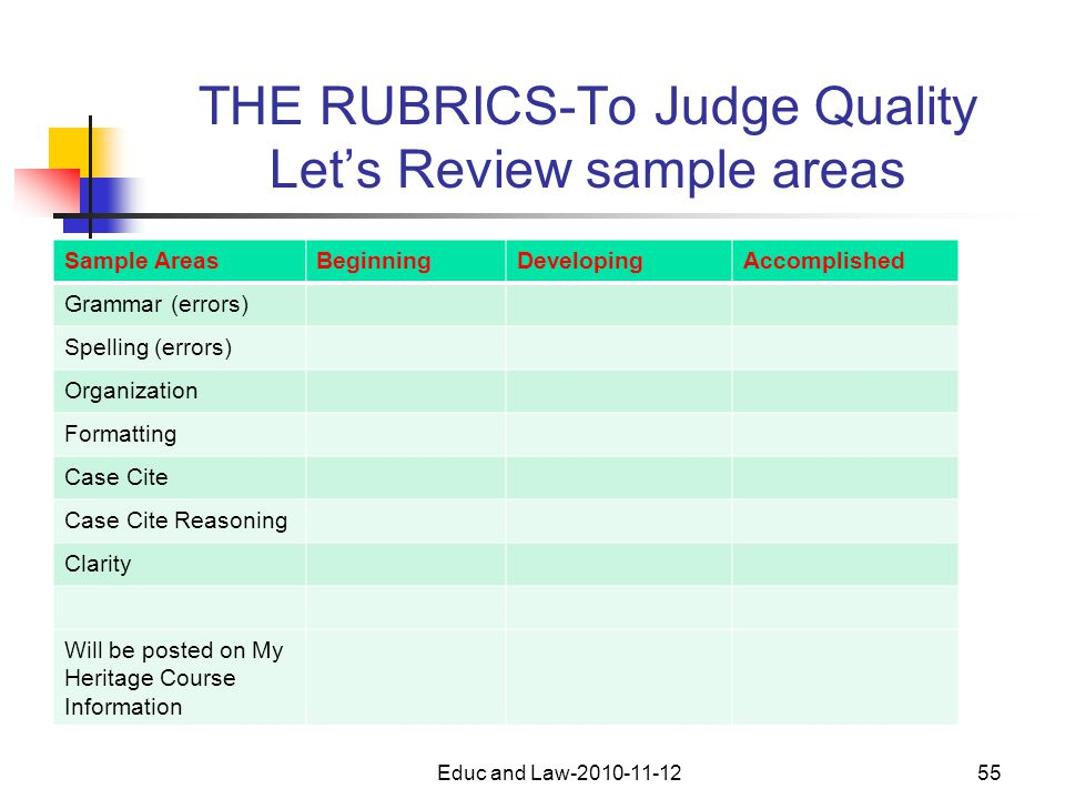 THE RUBRICS-To Judge Quality Let's Review sample areas Sample AreasBeginningDevelopingAccomplished Grammar (errors) Spelling (errors) Organization Formatting Case Cite Case Cite Reasoning Clarity Will be posted on My Heritage Course Information Educ and Law-2010-11-1255