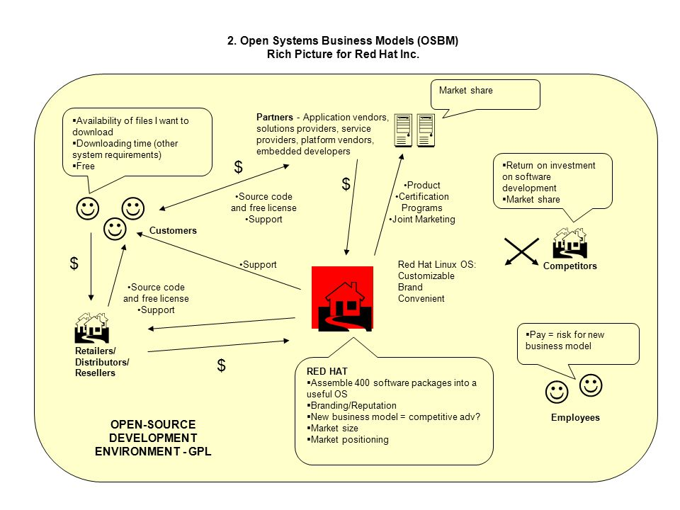 2. Open Systems Business Models (OSBM) Rich Picture for Red Hat Inc.