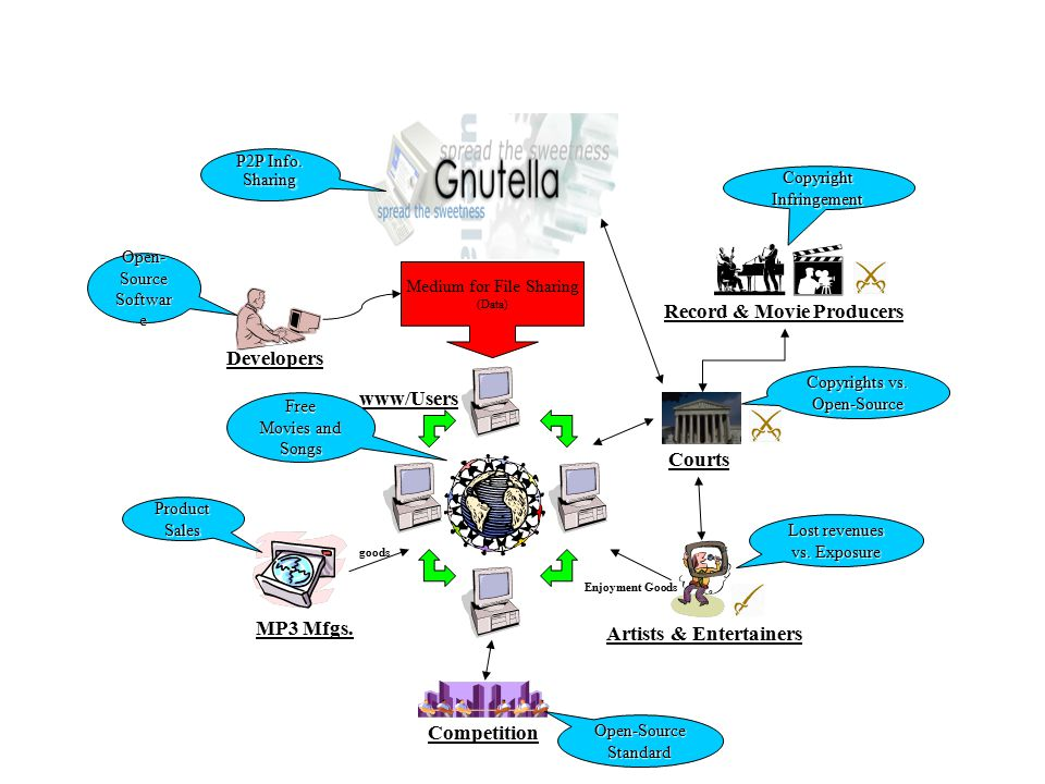 Gnutella www/Users P2P Info. Sharing Free Movies and Songs Developers Open- Source Softwar e Copyright Infringement Record & Movie Producers Lost reve