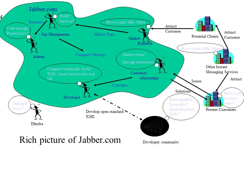 Rich picture of Jabber.com Present Customers Potential Clients Other Instant Messaging Services Customer relationship Market focus.