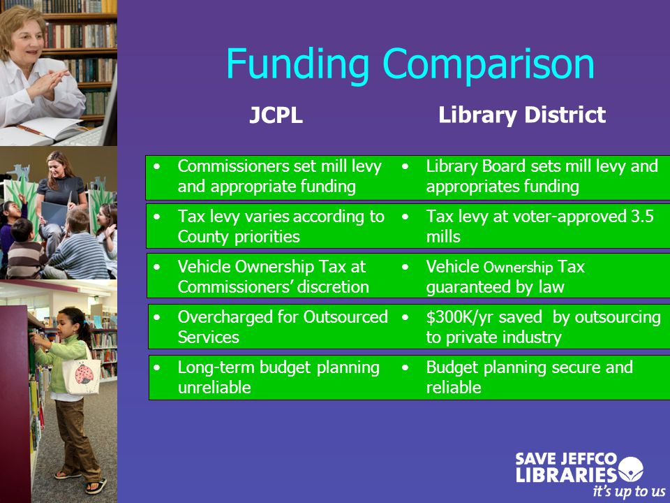Funding Comparison JCPL Commissioners set mill levy and appropriate funding Tax levy varies according to County priorities Vehicle Ownership Tax at Commissioners' discretion Overcharged for Outsourced Services Long-term budget planning unreliable Library District Library Board sets mill levy and appropriates funding Tax levy at voter-approved 3.5 mills Vehicle Ownership Tax guaranteed by law $300K/yr saved by outsourcing to private industry Budget planning secure and reliable