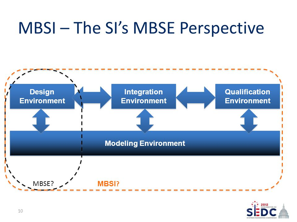MBSI – The SI's MBSE Perspective Design Environment Qualification Environment Modeling Environment Integration Environment MBSE.