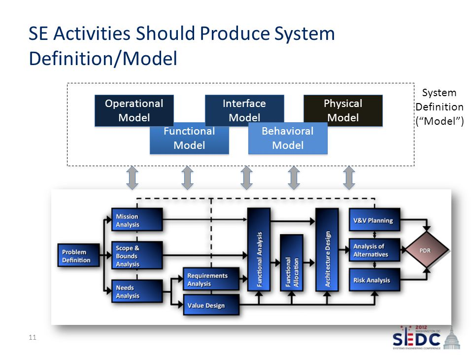 SE Activities Should Produce System Definition/Model Functional Model Operational Model Interface Model Physical Model Behavioral Model System Definition ( Model ) 11