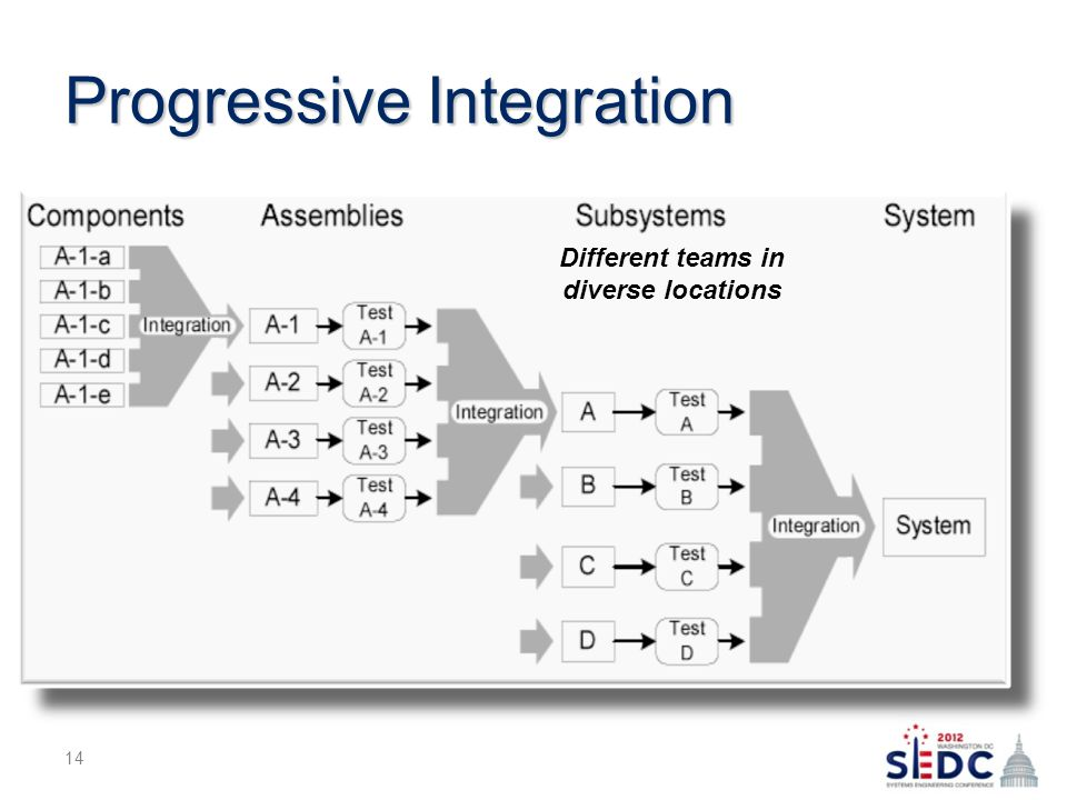 Progressive Integration 14 Different teams in diverse locations