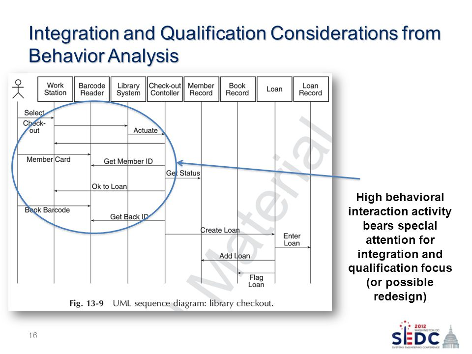 Integration and Qualification Considerations from Behavior Analysis 16 High behavioral interaction activity bears special attention for integration and qualification focus (or possible redesign)