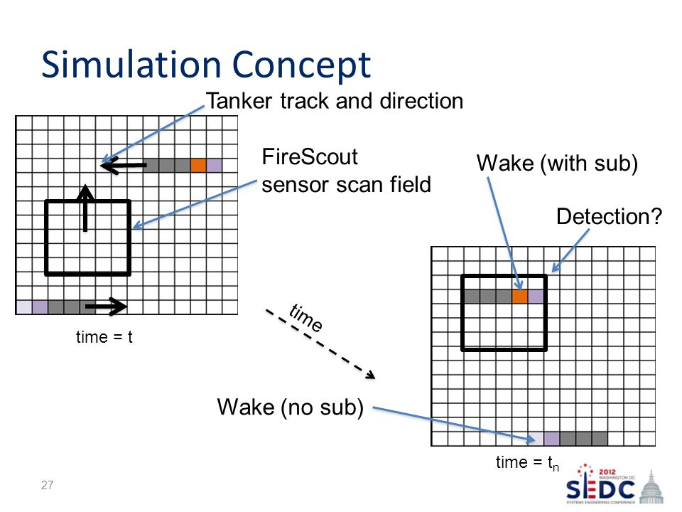 Simulation Concept 27 time = t time = t n FireScout sensor scan field Tanker track and direction time Detection.