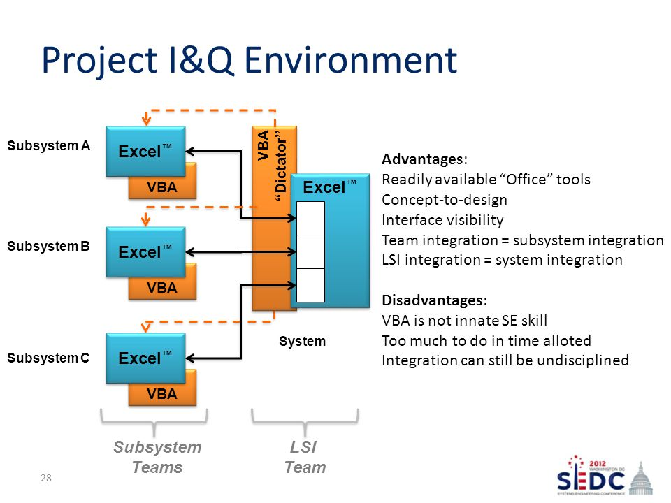 VBA Project I&Q Environment Excel ™ VBA Excel ™ VBA Excel ™ VBA Dictator VBA Dictator Excel ™ Subsystem A Subsystem B Subsystem C System LSI Team Subsystem Teams Advantages: Readily available Office tools Concept-to-design Interface visibility Team integration = subsystem integration LSI integration = system integration Disadvantages: VBA is not innate SE skill Too much to do in time alloted Integration can still be undisciplined 28