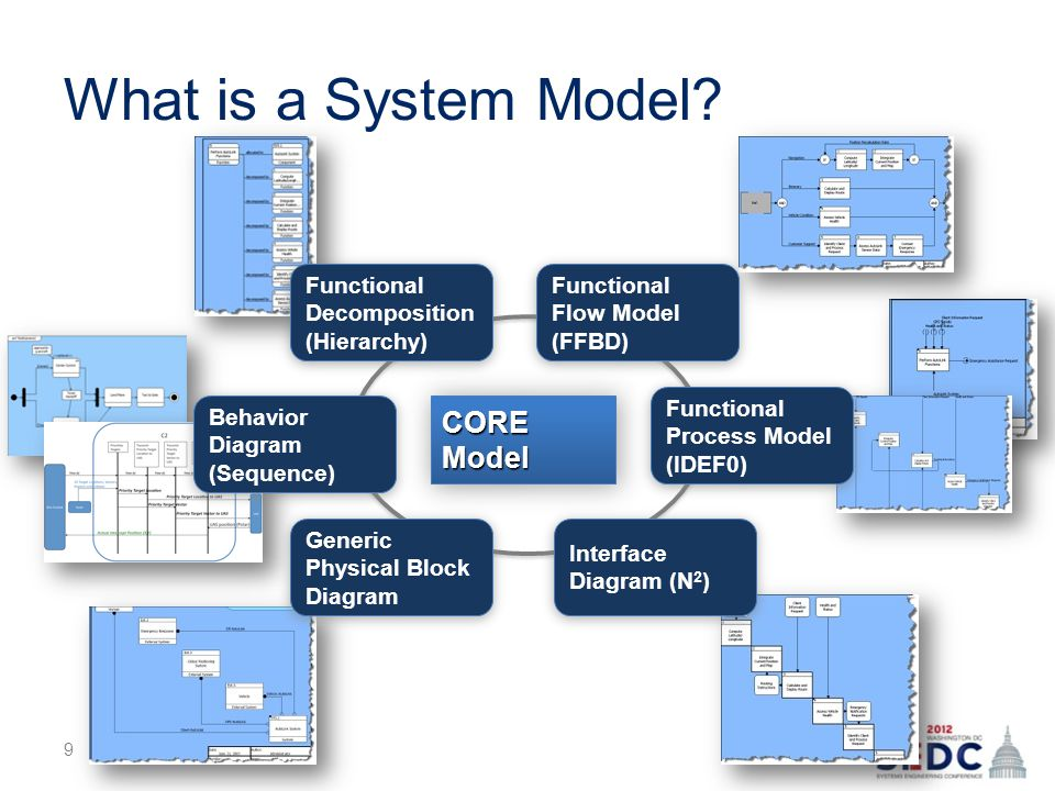 What is a System Model.