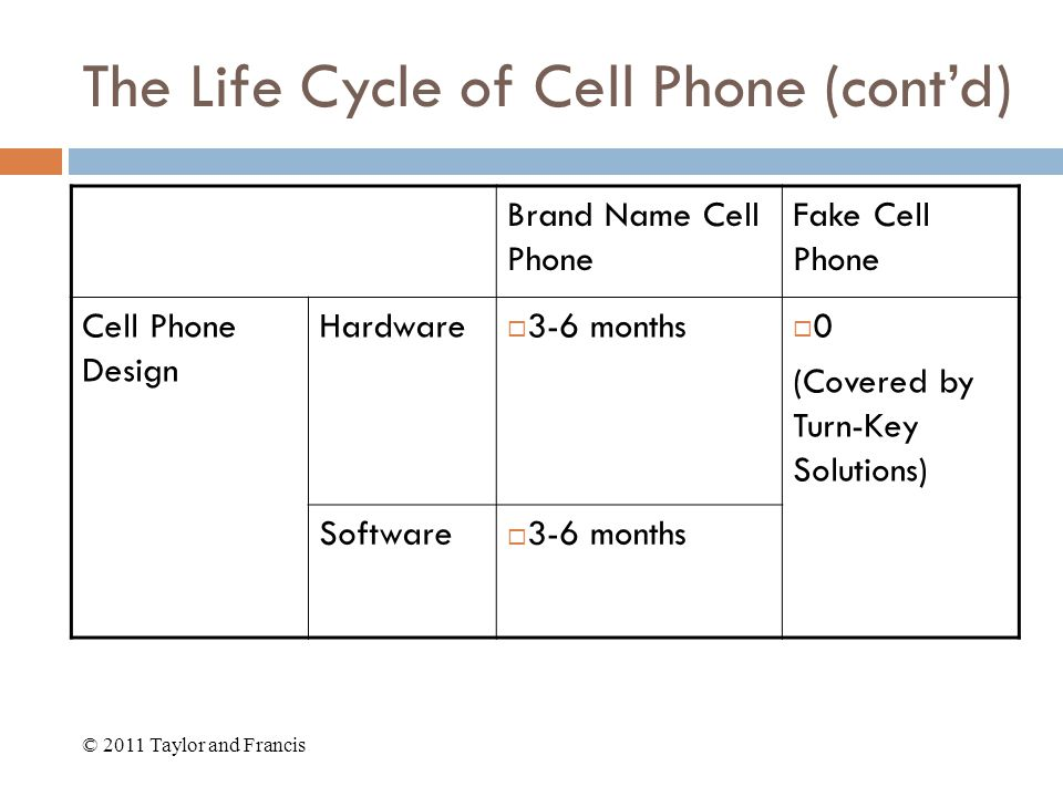 The Life Cycle of Cell Phone (cont'd) Brand Name Cell Phone Fake Cell Phone Cell Phone Design Hardware  3-6 months  0 (Covered by Turn-Key Solutions) Software  3-6 months © 2011 Taylor and Francis