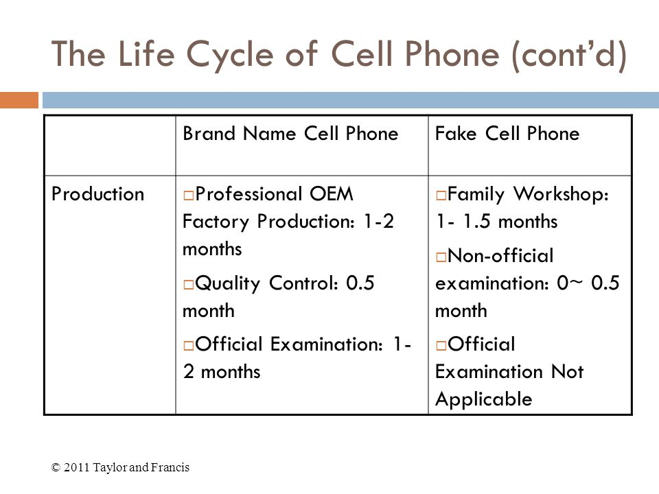 The Life Cycle of Cell Phone (cont'd) Brand Name Cell PhoneFake Cell Phone Production  Professional OEM Factory Production: 1-2 months  Quality Control: 0.5 month  Official Examination: 1- 2 months  Family Workshop: 1- 1.5 months  Non-official examination: 0~ 0.5 month  Official Examination Not Applicable © 2011 Taylor and Francis