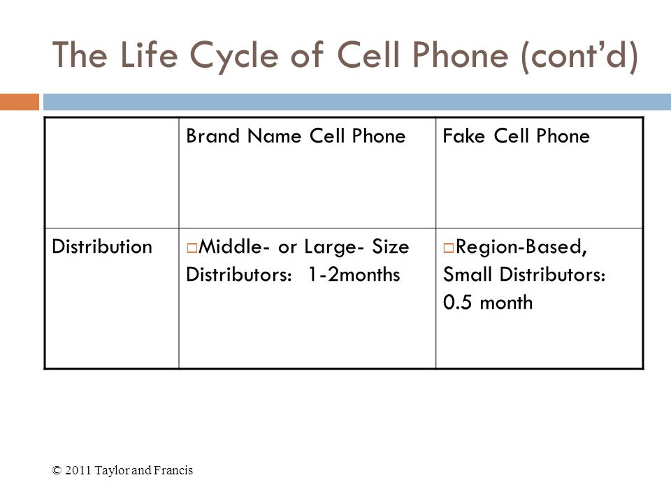 The Life Cycle of Cell Phone (cont'd) Brand Name Cell PhoneFake Cell Phone Distribution  Middle- or Large- Size Distributors: 1-2months  Region-Based, Small Distributors: 0.5 month © 2011 Taylor and Francis