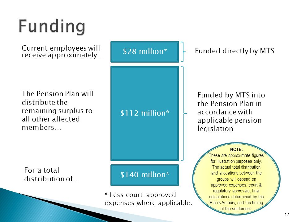 Current employees will receive approximately… 12 $28 million* Funded directly by MTS $112 million* The Pension Plan will distribute the remaining surplus to all other affected members… Funded by MTS into the Pension Plan in accordance with applicable pension legislation $140 million* For a total distribution of… NOTE: These are approximate figures for illustration purposes only.