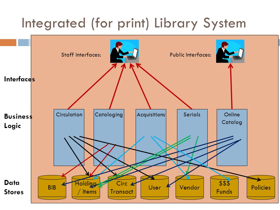 Integrated (for print) Library System Circulation BIB Staff Interfaces: Holding / Items Circ Transact UserVendorPolicies $$$ Funds CatalogingAcquisitionsSerialsOnline Catalog Public Interfaces: Interfaces Business Logic Data Stores