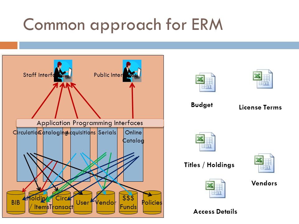 Common approach for ERM Circulation BIB Staff Interfaces: Holding / Items Circ Transact UserVendorPolicies $$$ Funds CatalogingAcquisitionsSerialsOnline Catalog Public Interfaces: Application Programming Interfaces Budget License Terms Titles / Holdings Vendors Access Details