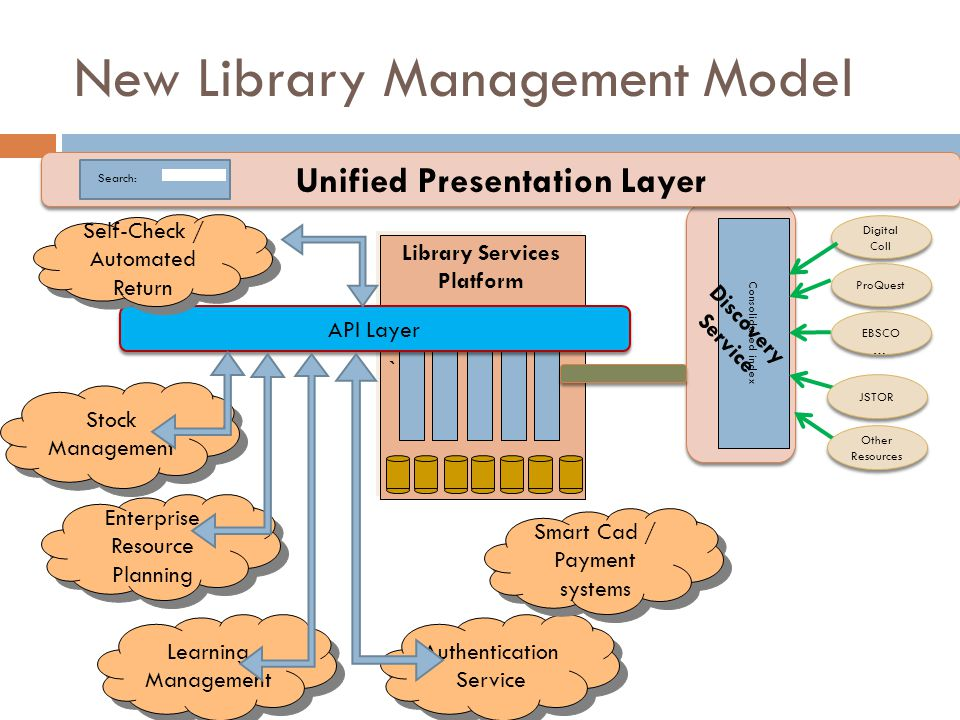 Consolidated index Unified Presentation Layer Search: Digital Coll ProQuest EBSCO … JSTOR Other Resources New Library Management Model ` API Layer Library Services Platform Learning Management Enterprise Resource Planning Stock Management Self-Check / Automated Return Authentication Service Smart Cad / Payment systems Discovery Service