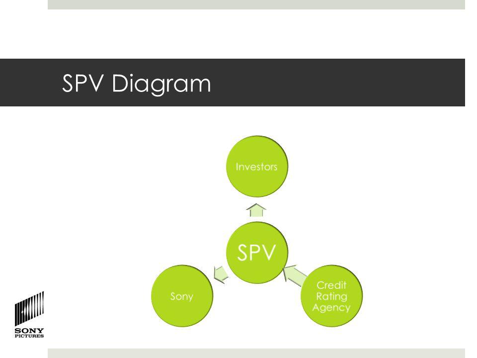 SPV Diagram SPV Investors Credit Rating Agency Sony