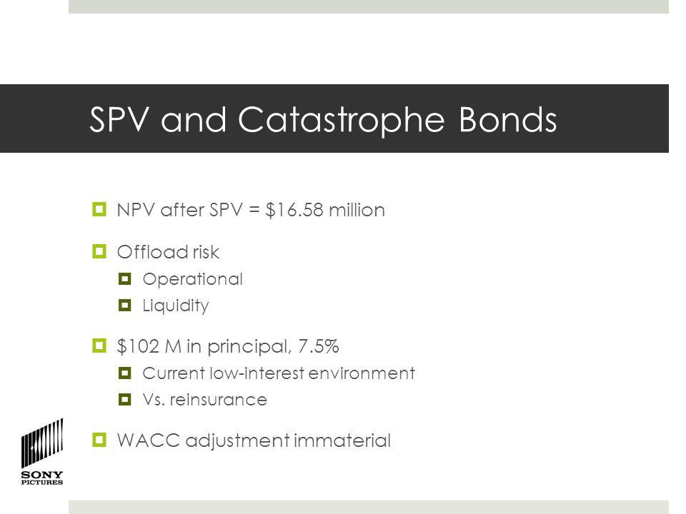 Sensitivity Analysis 12/16/2014Before SPV (in mill)After SPV (in mill) % Change in Sales NPVVaRNPVVaR Baseline$21.54($44.59)$16.58$21.71 -25%$4.37($61.77)($0.59)$4.53 -50%($12.81)($78.94)($17.77)($12.64)