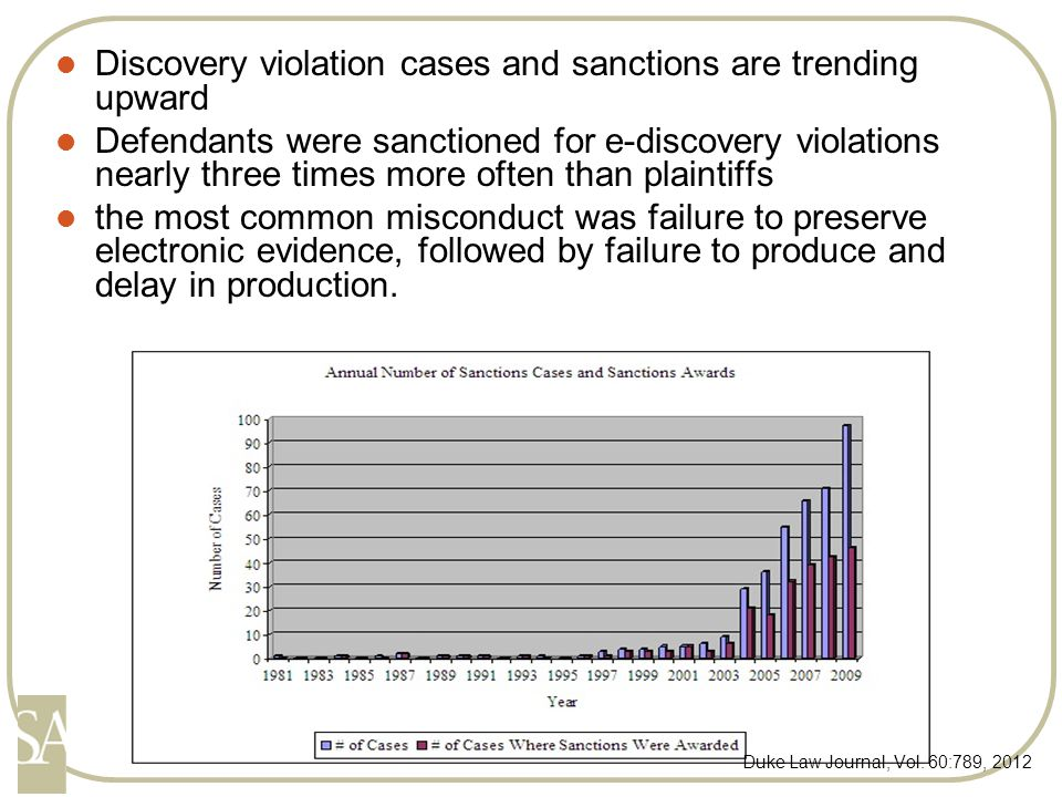 Discovery violation cases and sanctions are trending upward Defendants were sanctioned for e-discovery violations nearly three times more often than plaintiffs the most common misconduct was failure to preserve electronic evidence, followed by failure to produce and delay in production.