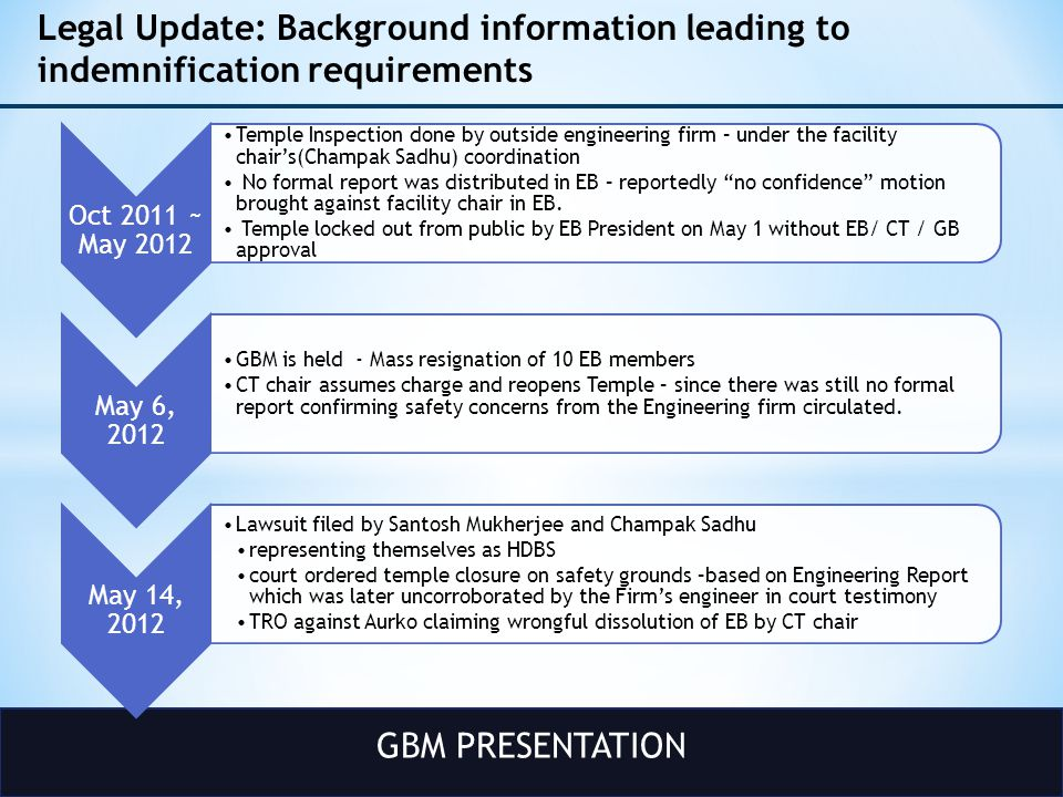 GBM PRESENTATION Legal Update: Background information leading to indemnification requirements Oct 2011 ~ May 2012 Temple Inspection done by outside engineering firm – under the facility chair's(Champak Sadhu) coordination No formal report was distributed in EB – reportedly no confidence motion brought against facility chair in EB.