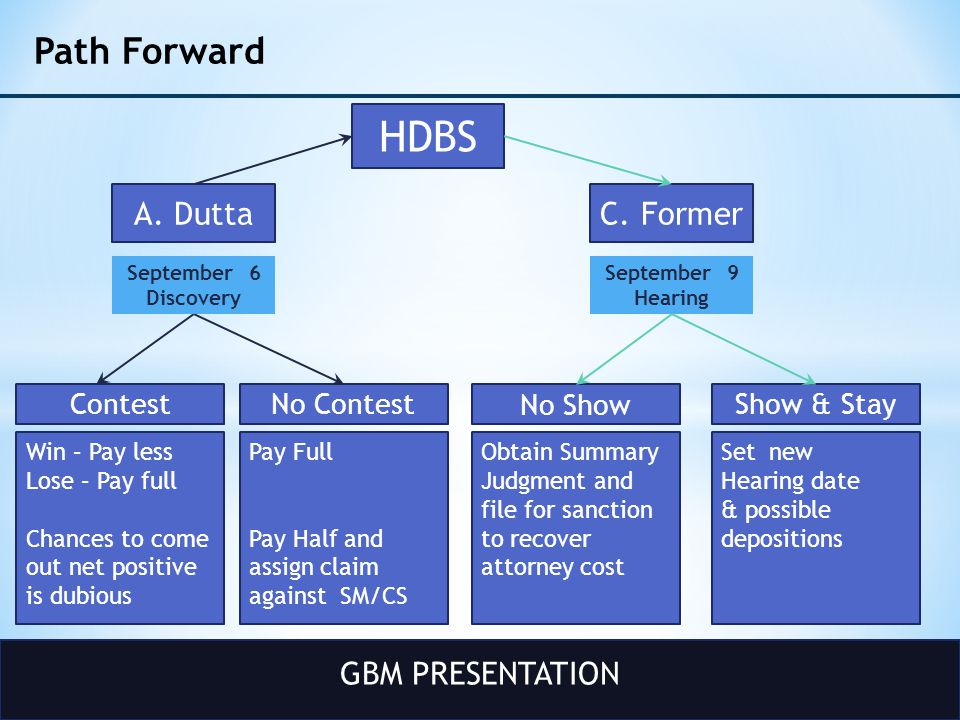 GBM PRESENTATION Path Forward HDBS A. DuttaC. Former September 9 Hearing No Contest Pay Full Pay Half and assign claim against SM/CS No Show Show & St