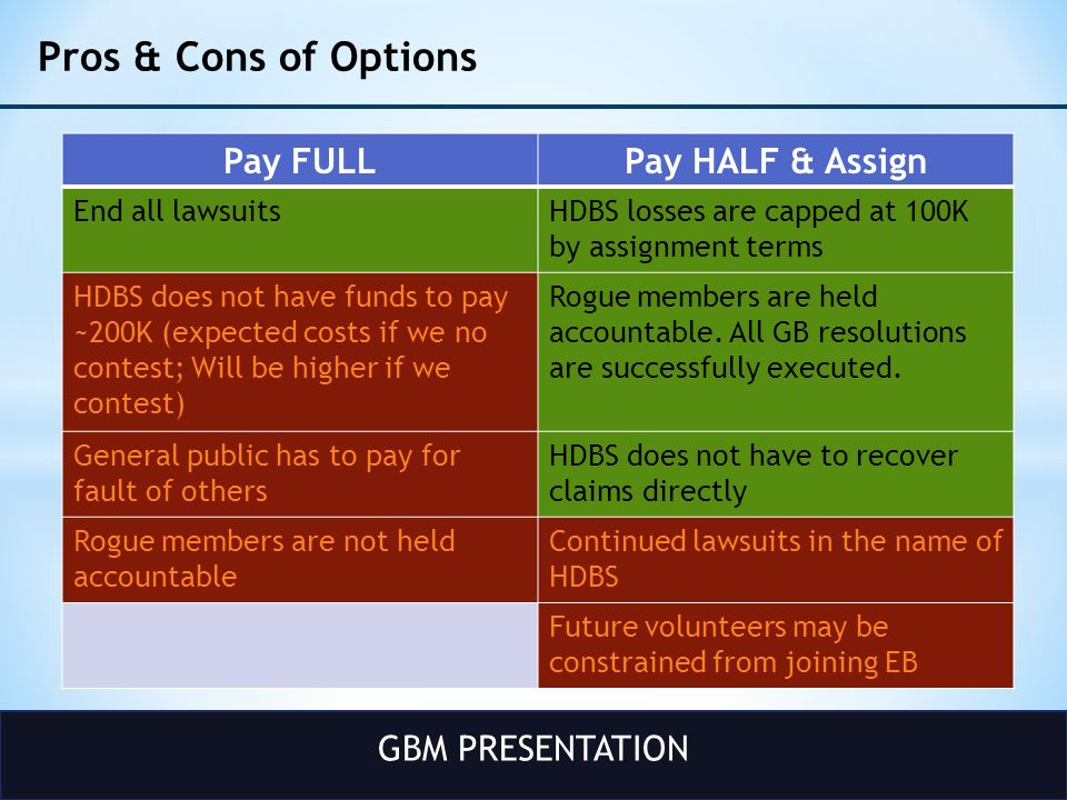 GBM PRESENTATION Pros & Cons of Options Pay FULLPay HALF & Assign End all lawsuitsHDBS losses are capped at 100K by assignment terms HDBS does not have funds to pay ~200K (expected costs if we no contest; Will be higher if we contest) Rogue members are held accountable.