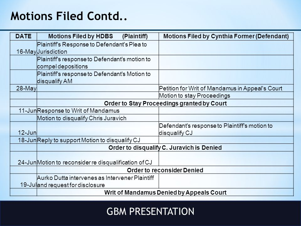 GBM PRESENTATION Motions Filed Contd.. DATEMotions Filed by HDBS (Plaintiff)Motions Filed by Cynthia Former (Defendant) 16-May Plaintiff's Response to