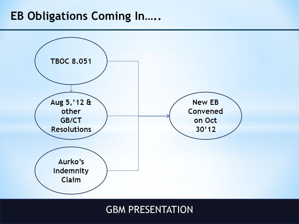 GBM PRESENTATION Path Forward HDBS A.DuttaC.