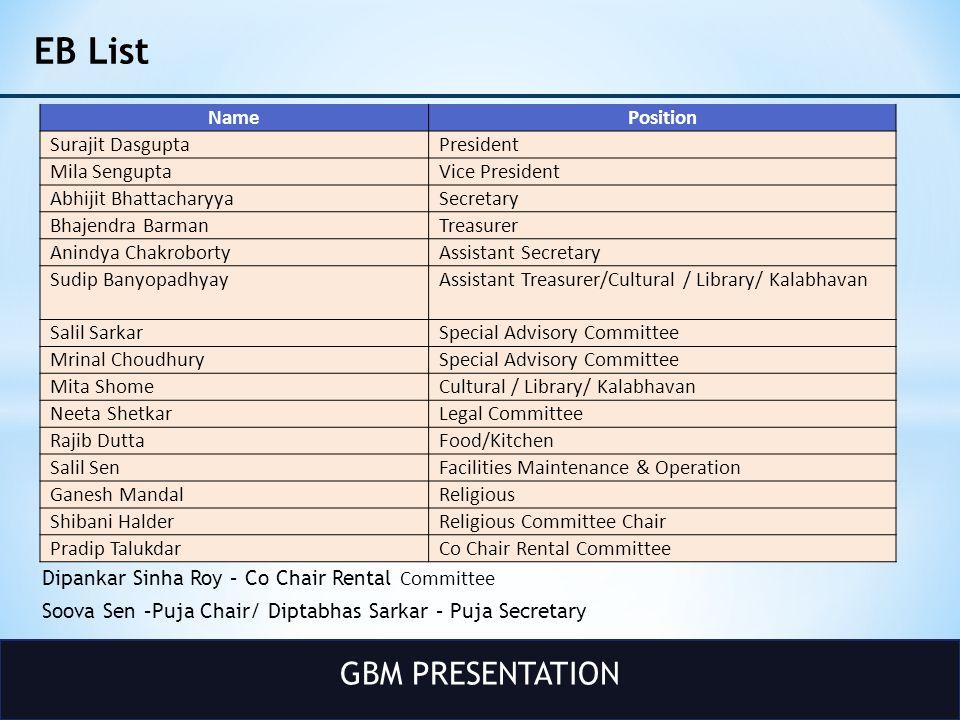 GBM PRESENTATION Committee Update – Rental At Durga Bari Coming soon!!.