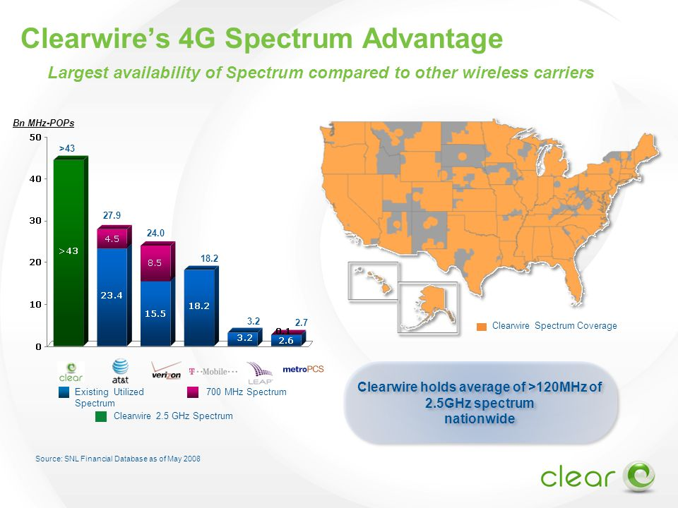 Source: SNL Financial Database as of May 2008 Bn MHz-POPs Existing Utilized Spectrum 700 MHz Spectrum 24.0 27.9 2.7 >43 18.2 3.2 (2) Largest availability of Spectrum compared to other wireless carriers Clearwire's 4G Spectrum Advantage Clearwire holds average of >120MHz of 2.5GHz spectrum nationwide Clearwire holds average of >120MHz of 2.5GHz spectrum nationwide Clearwire Spectrum Coverage Clearwire 2.5 GHz Spectrum